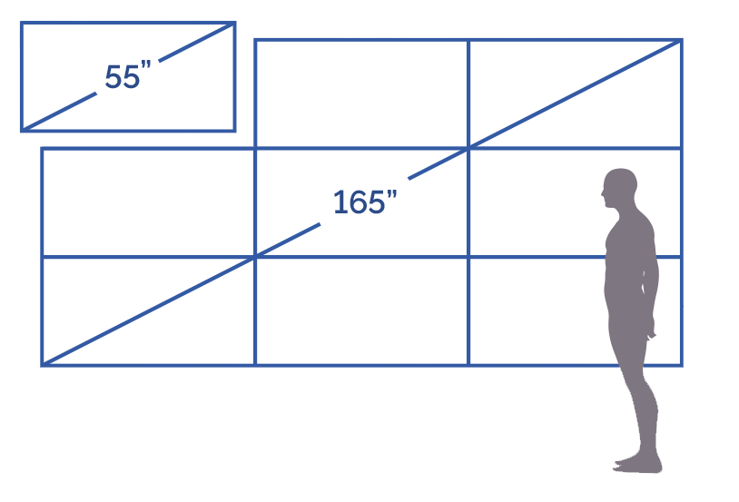 Video Wall Size Guide